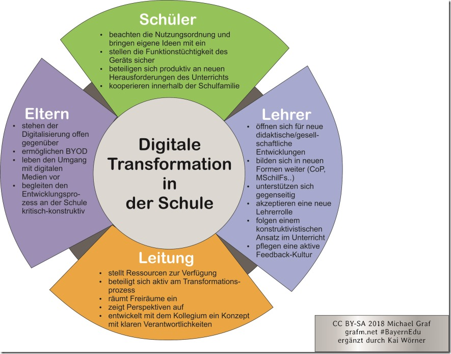 Digitale_Transformation_Schule